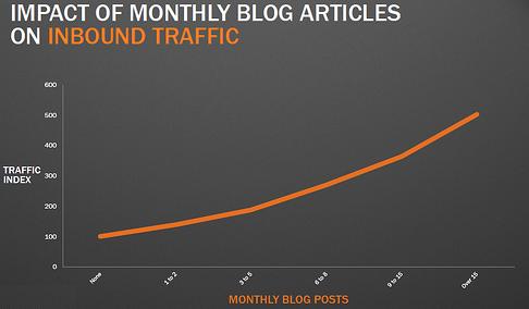 benefits_of_blogging_-_traffic_chart