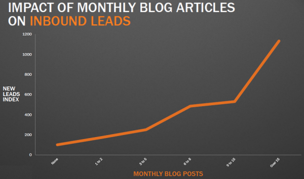 benefits_of_blogging_-_leads_chart