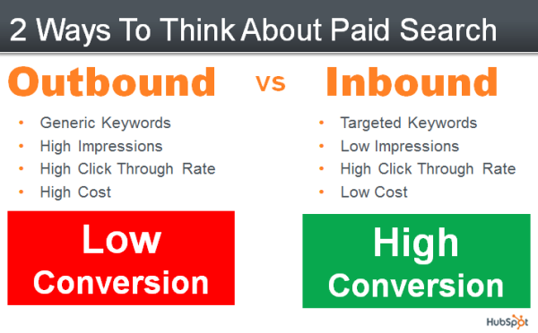 paid search outbound vs inbound resized 600