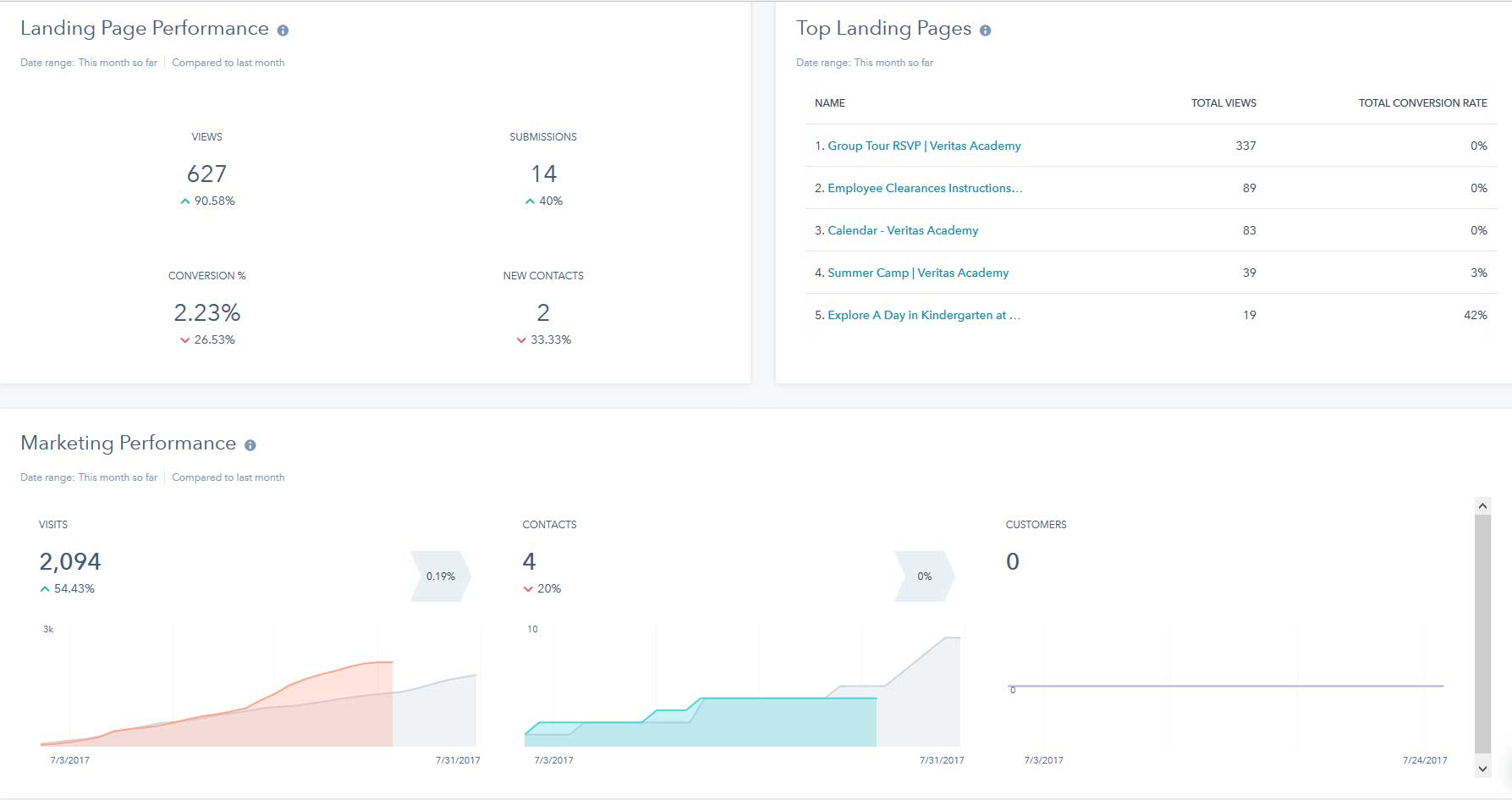 This Hubspot screenshot shows a glimpse into how a school's marketing activity is doing