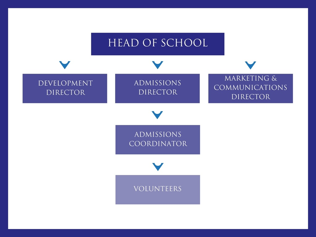 Private School Organization Chart.jpg