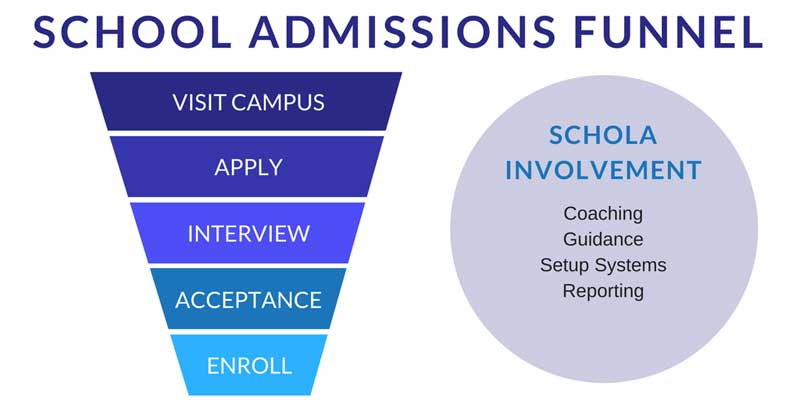 Stop Enrollment Leaks: The 3 Funnels of School Admissions Marketing